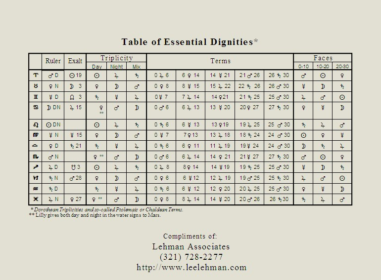 Essential Dignities Table